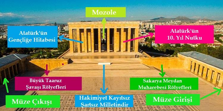 Anıtkabir Mozole Bölümleri