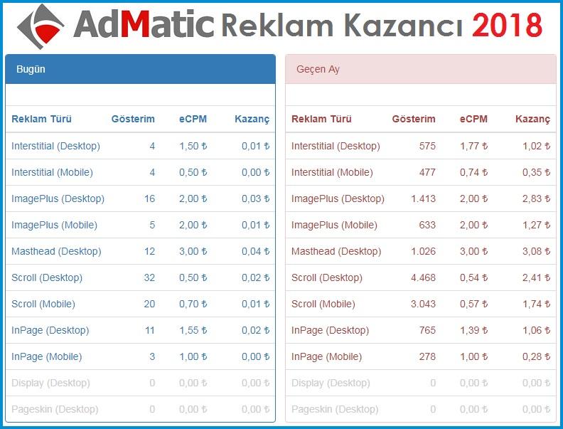 AdMatic Reklam Kaç Gösterime Ne Kadar Ödeme Yapıyor