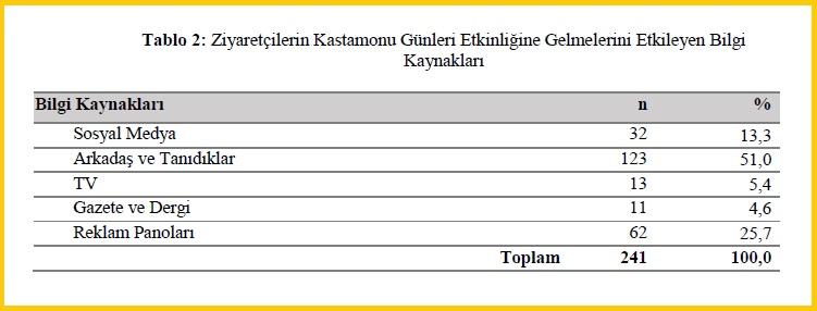 Ziyaretçilerin Kastamonu Günleri Etkinliğine Gelmelerini Etkileyen Bilgi Kaynakları