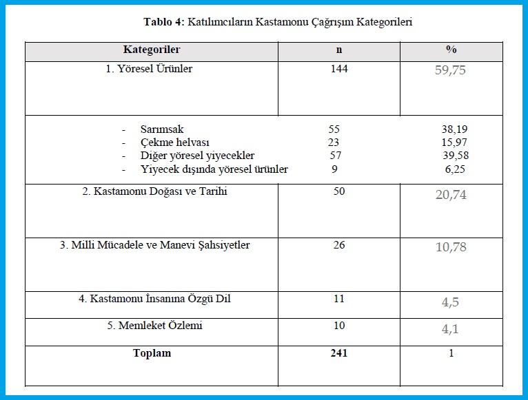 Katılımcıların Kastamonu Çağrışım Kategorileri